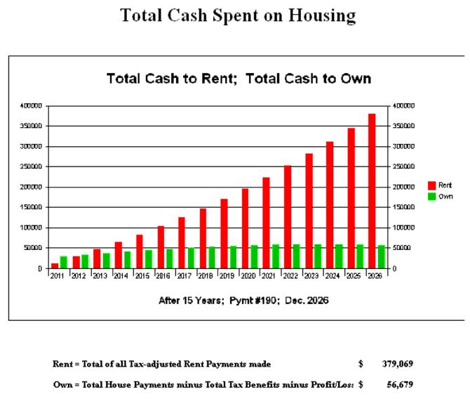 Total cash spent