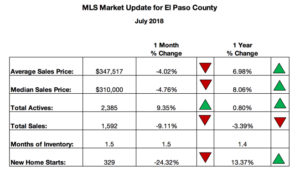 Colorado Springs MLS Home Sales July 2018