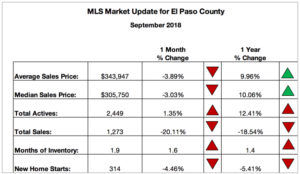 Colorado Springs MLS Market Update