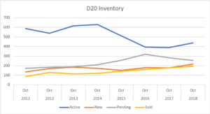 District 20 Real Estate Market Inventory