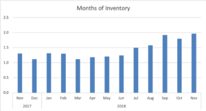 Nov 18 COS Months of Inventory