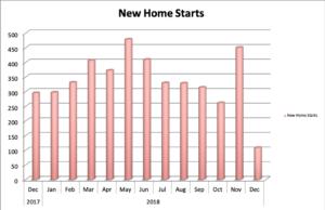 Colorado Springs New Home Starts