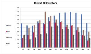 District 20 Home Sales
