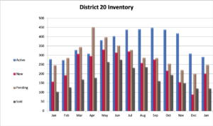 District 20 Homes Sold