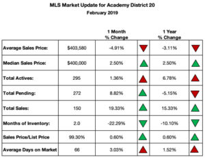 Academy District 20 Home Sales
