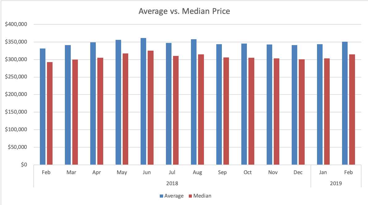 Colorado Springs Sales Price
