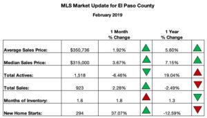 Real Estate Sales Summary for Colorado Springs