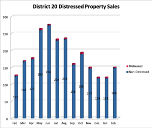 Academy District 20 Distressed Homes