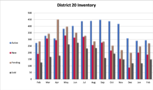 Academy District 20 Home Inventory