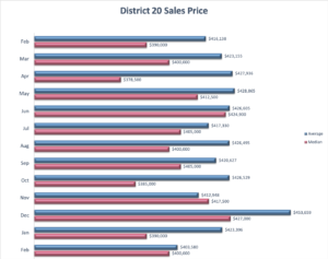 Academy District 20 Sales Price