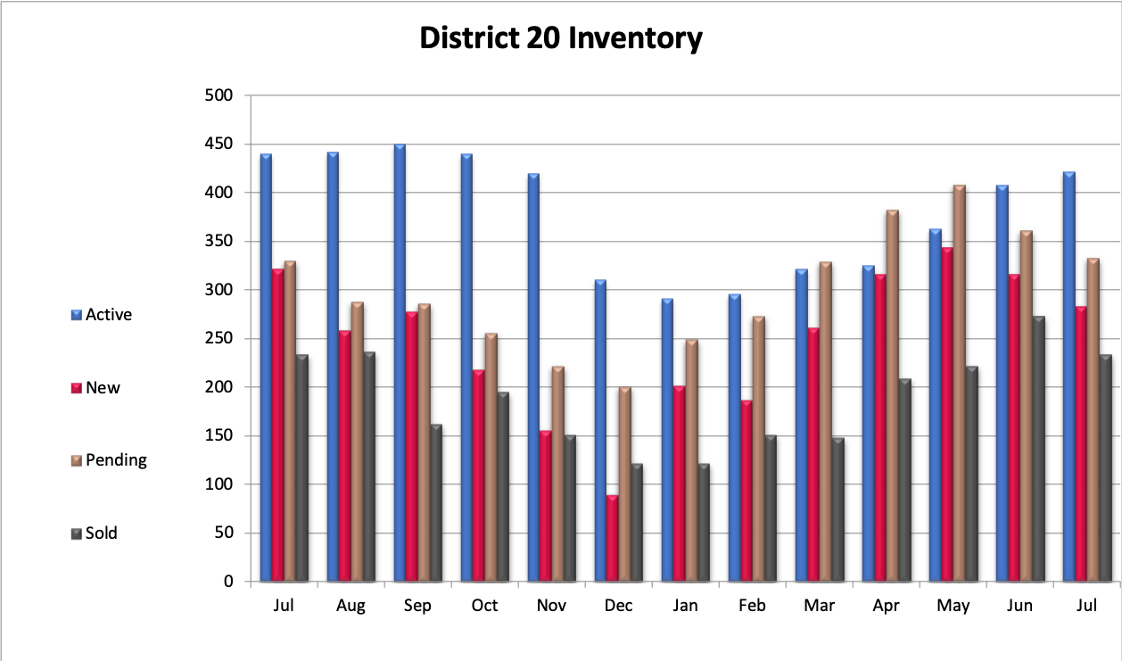 Academy District 20 Home Sale Inventory