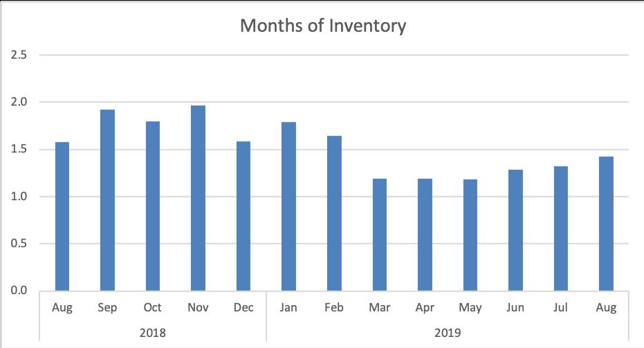 Pikes Peak MLS Months of Inventory